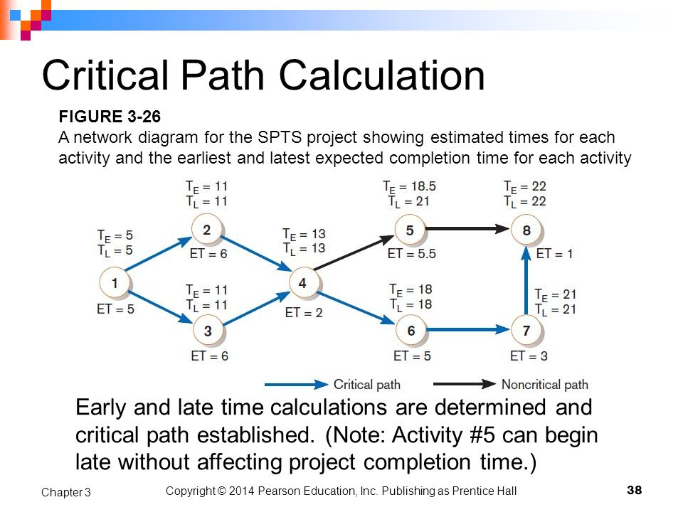 Critical Path Calculation