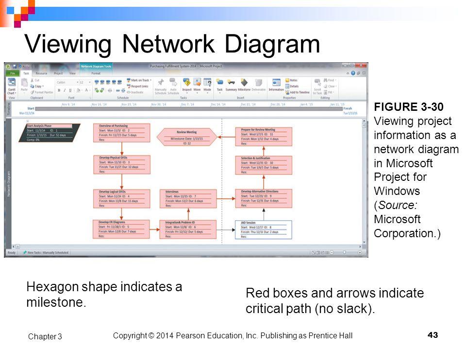 Viewing Network Diagram
