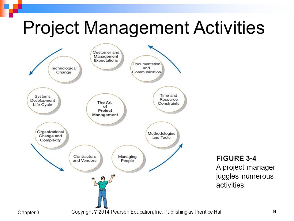 project management 18 essay Our library of articles provides valuable insights into the discipline of project management find out how to improve business performance using project management.