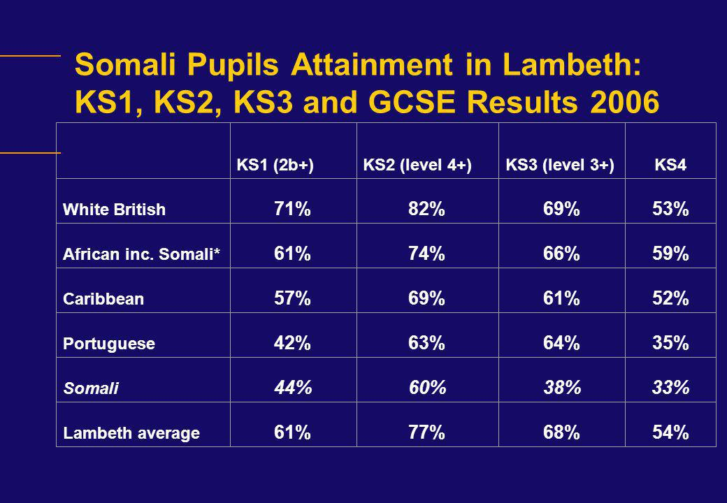 Somali Pupils Attainment in Lambeth: KS1, KS2, KS3 and GCSE Results 2006
