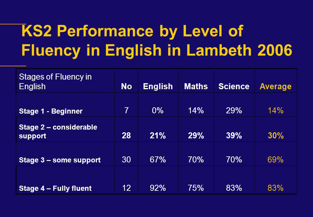 KS2 Performance by Level of Fluency in English in Lambeth 2006