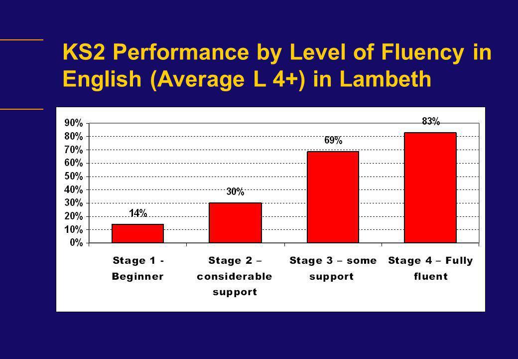 KS2 Performance by Level of Fluency in English (Average L 4+) in Lambeth