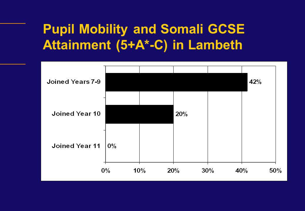 Pupil Mobility and Somali GCSE Attainment (5+A*-C) in Lambeth