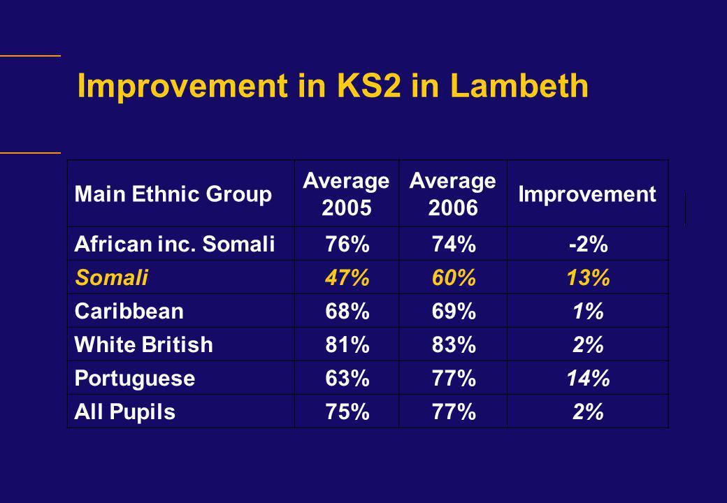 Improvement in KS2 in Lambeth