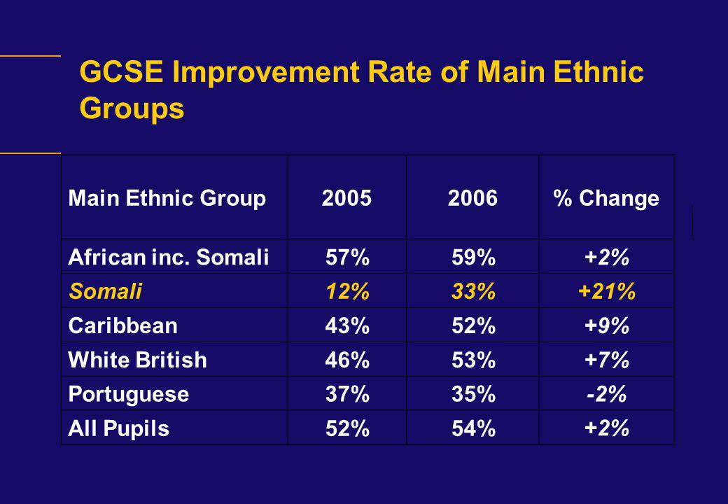 GCSE Improvement Rate of Main Ethnic Groups