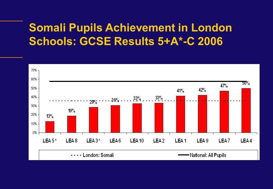 Somali Pupils Achievement in London Schools: GCSE Results 5+A*-C 2006