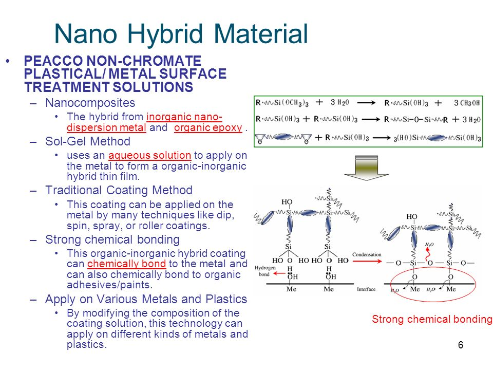 Nano Hybrid Material PEACCO NON-CHROMATE PLASTICAL/ METAL SURFACE TREATMENT SOLUTIONS. Nanocomposites.