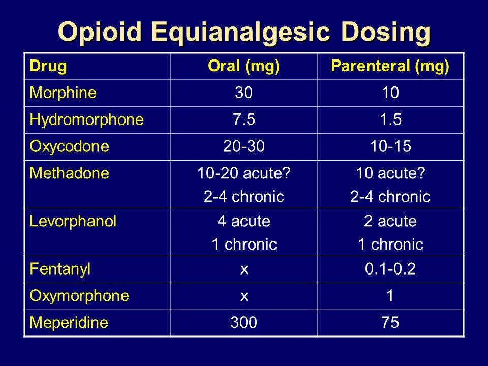 Opioid Equianalgesic Dosing