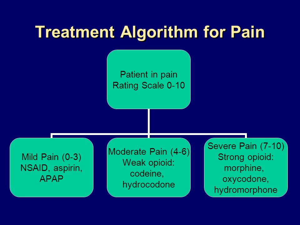 Treatment Algorithm for Pain