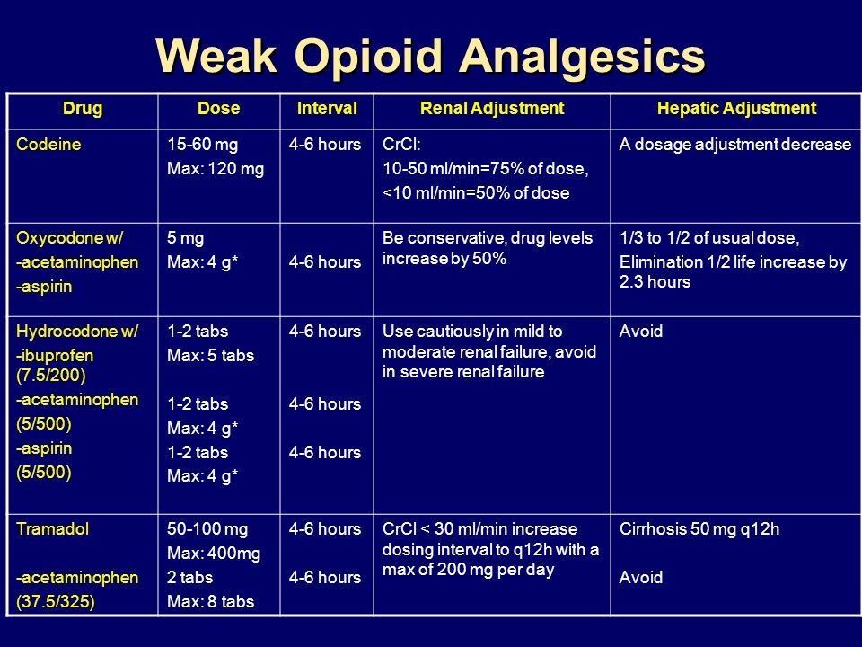 Weak Opioid Analgesics