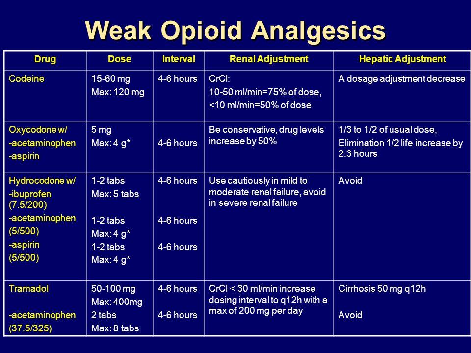 Weak Opioid Analgesics