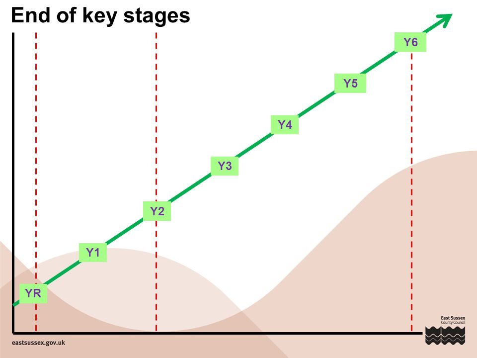 End of key stages Y6 Y5 Y4 Y3 Y2 Y1 YR