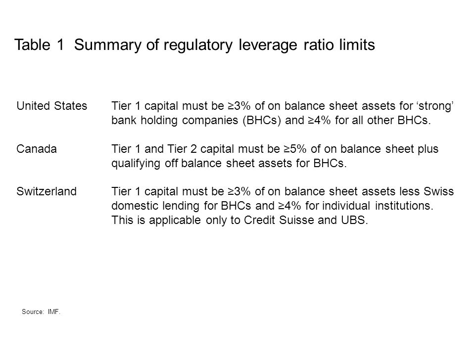 Table 1 Summary of regulatory leverage ratio limits