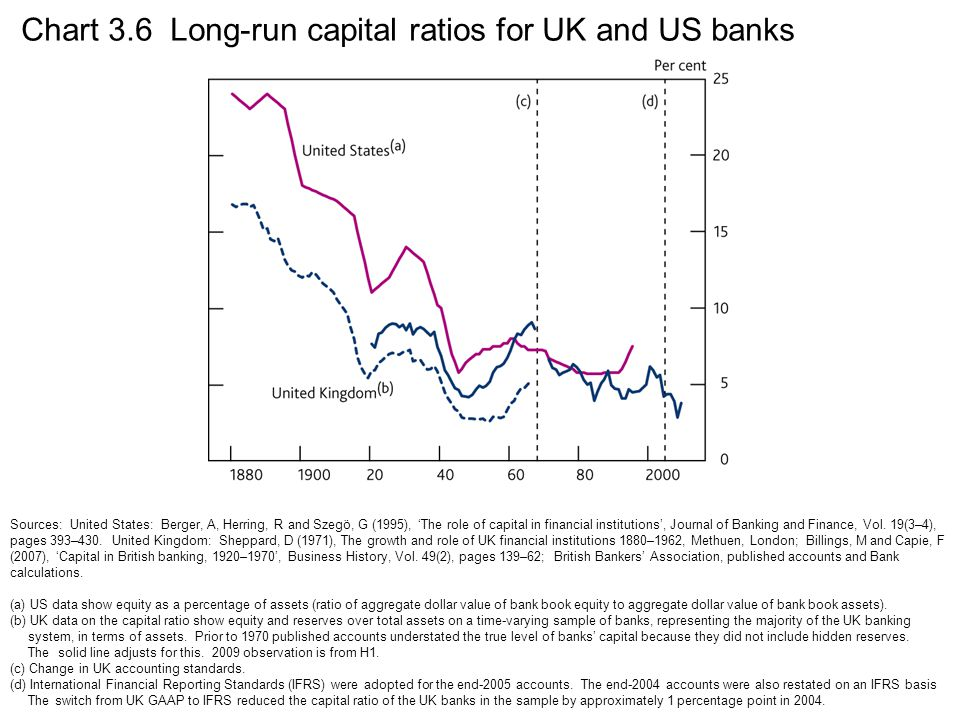 Chart 3.6 Long-run capital ratios for UK and US banks