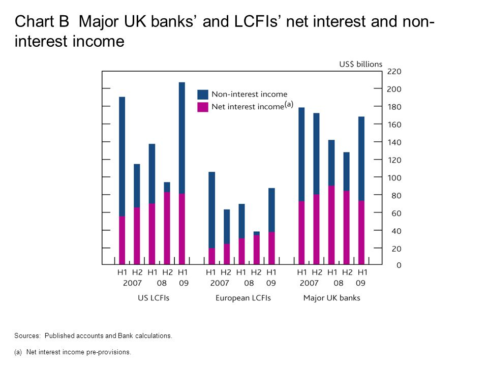 Chart B Major UK banks' and LCFIs' net interest and non-interest income