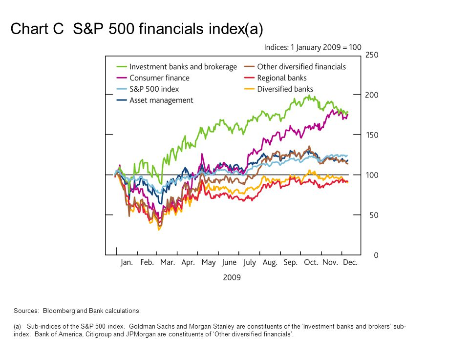 Chart C S&P 500 financials index(a)