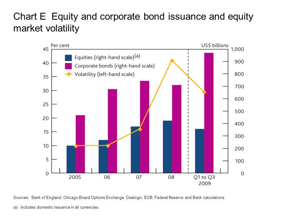 Chart E Equity and corporate bond issuance and equity market volatility