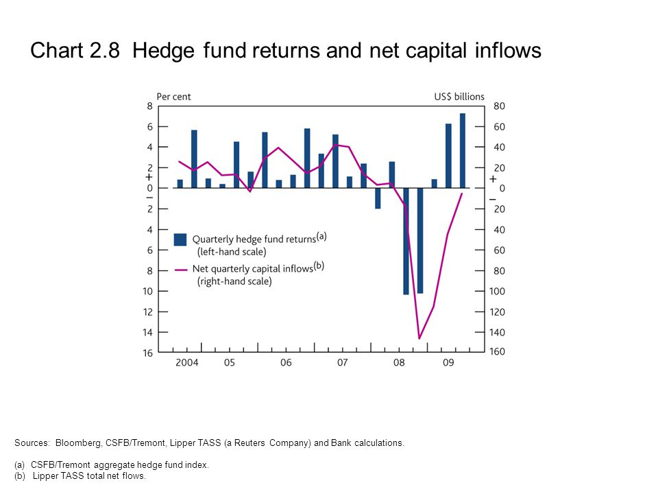 Chart 2.8 Hedge fund returns and net capital inflows