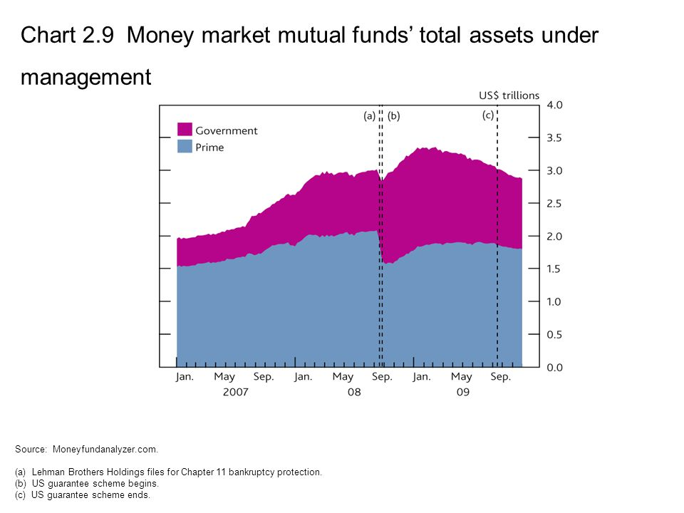 Chart 2.9 Money market mutual funds' total assets under management