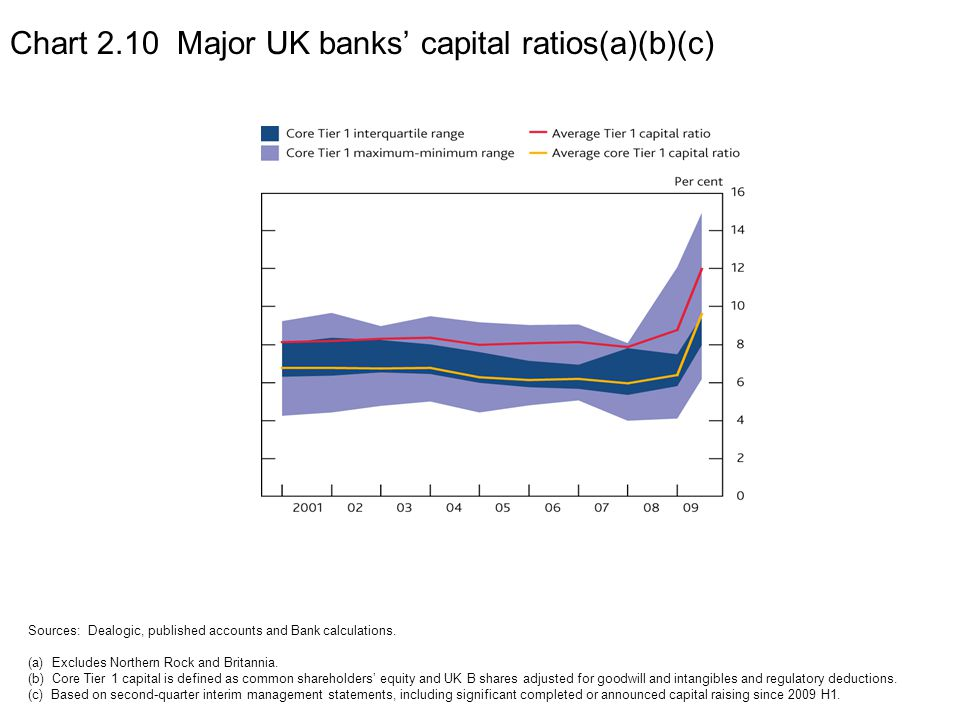 Chart 2.10 Major UK banks' capital ratios(a)(b)(c)