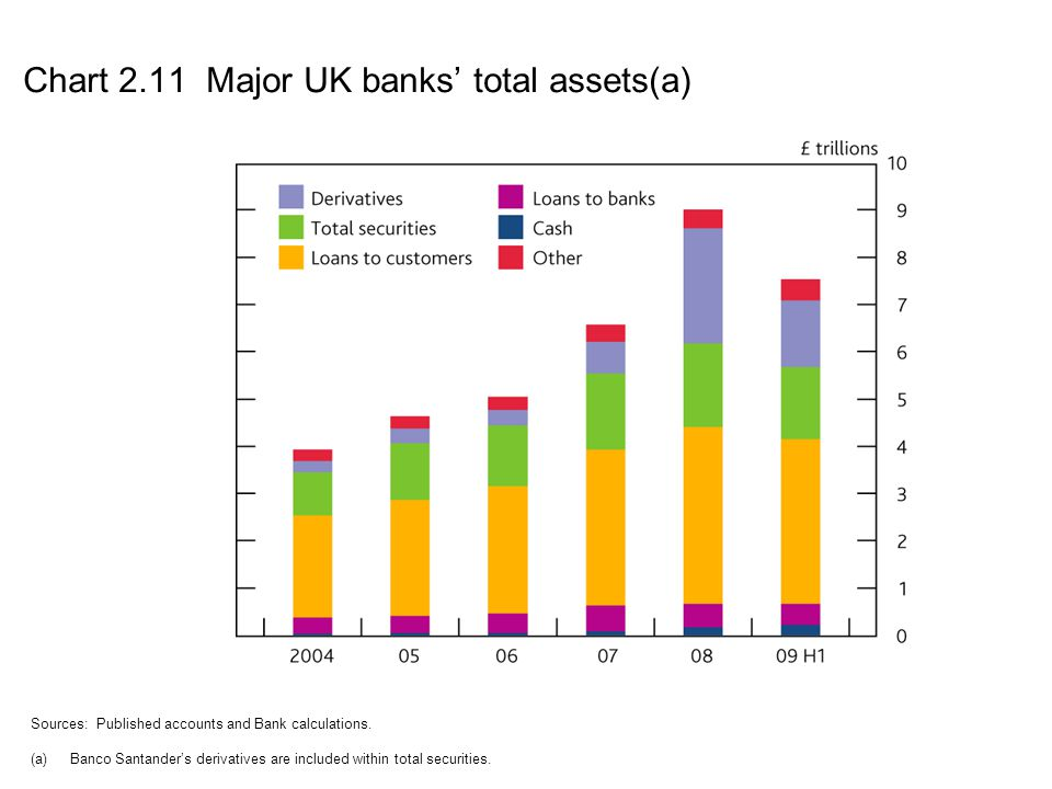 Chart 2.11 Major UK banks' total assets(a)