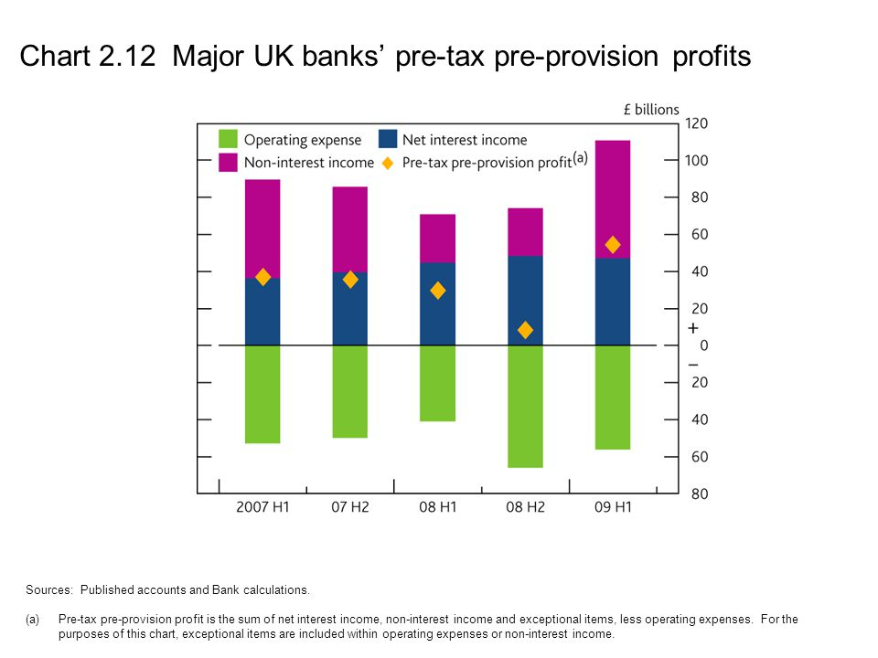 Chart 2.12 Major UK banks' pre-tax pre-provision profits