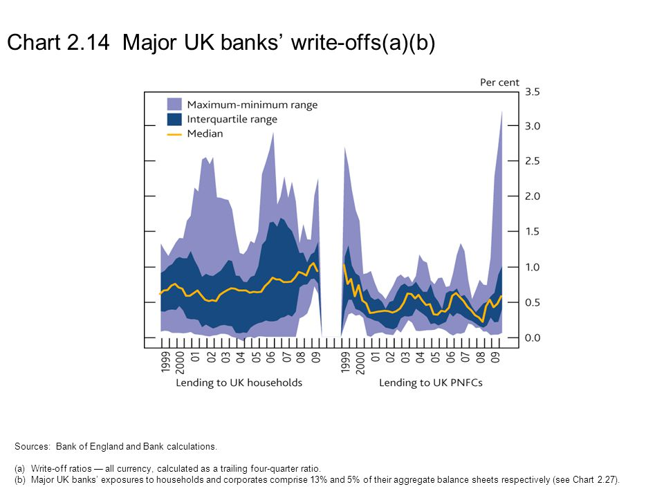 Chart 2.14 Major UK banks' write-offs(a)(b)