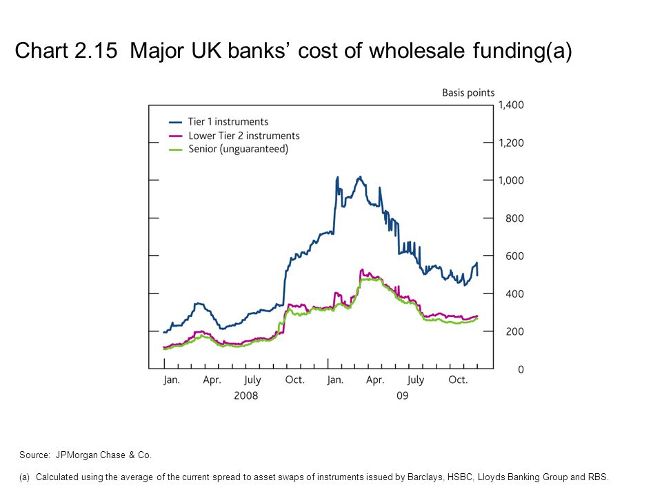 Chart 2.15 Major UK banks' cost of wholesale funding(a)