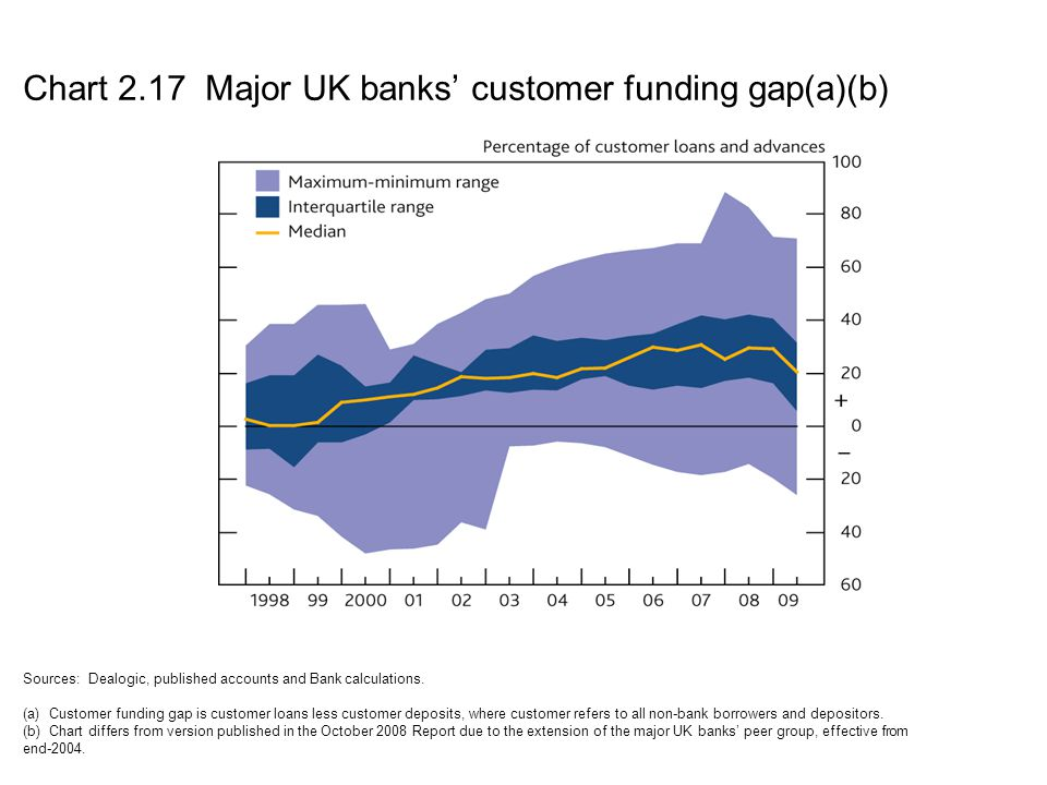 Chart 2.17 Major UK banks' customer funding gap(a)(b)