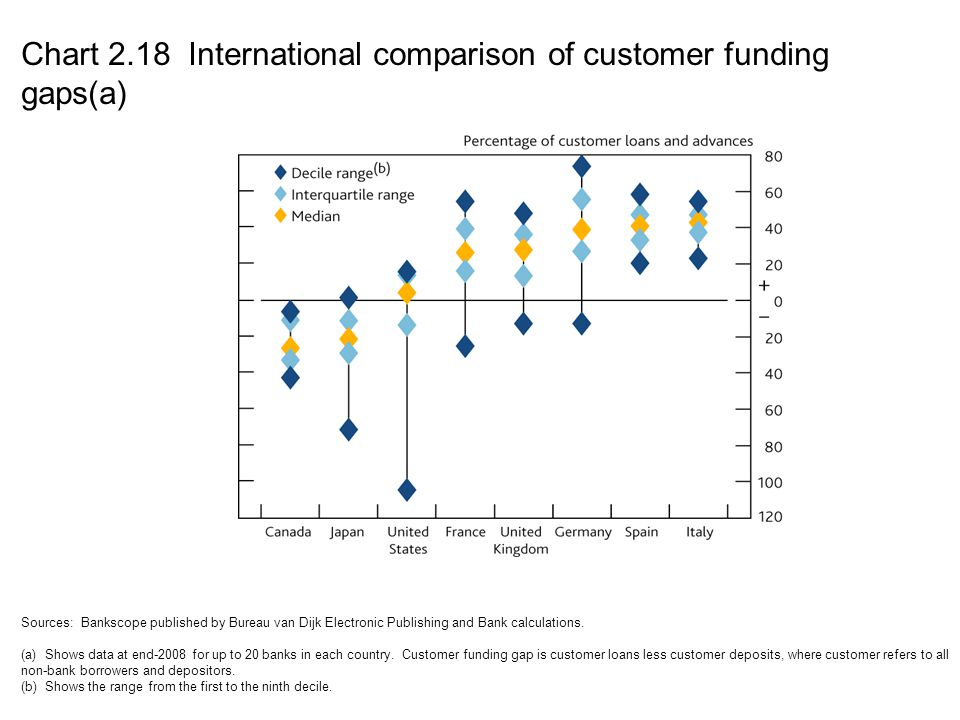Chart 2.18 International comparison of customer funding gaps(a)