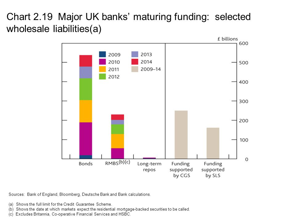 Chart 2.19 Major UK banks' maturing funding: selected wholesale liabilities(a)