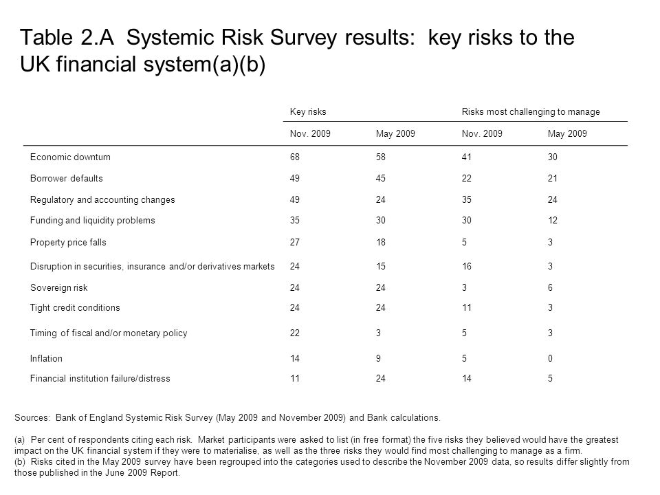 Table 2.A Systemic Risk Survey results: key risks to the UK financial system(a)(b)