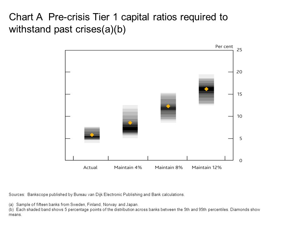 Chart A Pre-crisis Tier 1 capital ratios required to withstand past crises(a)(b)