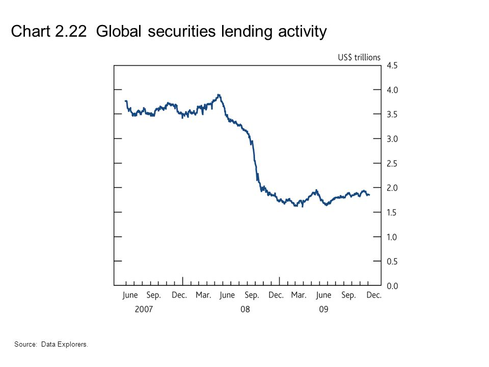 Chart 2.22 Global securities lending activity