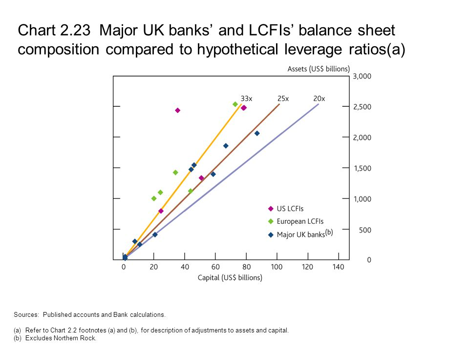 Chart 2.23 Major UK banks' and LCFIs' balance sheet composition compared to hypothetical leverage ratios(a)