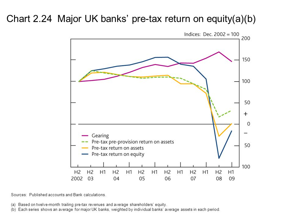 Chart 2.24 Major UK banks' pre-tax return on equity(a)(b)