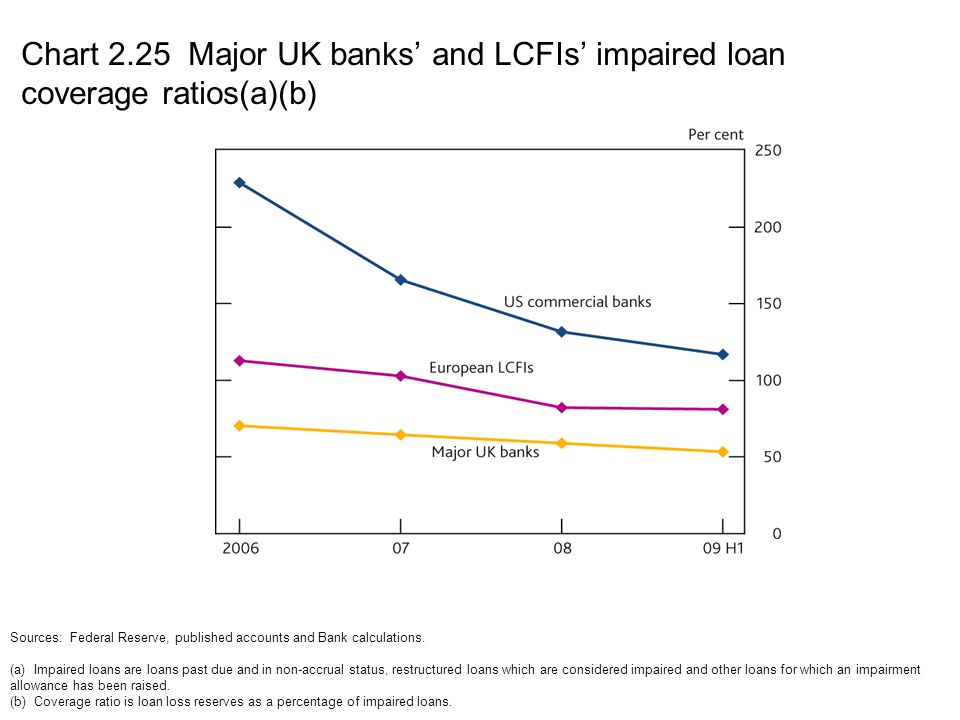 Chart 2.25 Major UK banks' and LCFIs' impaired loan coverage ratios(a)(b)