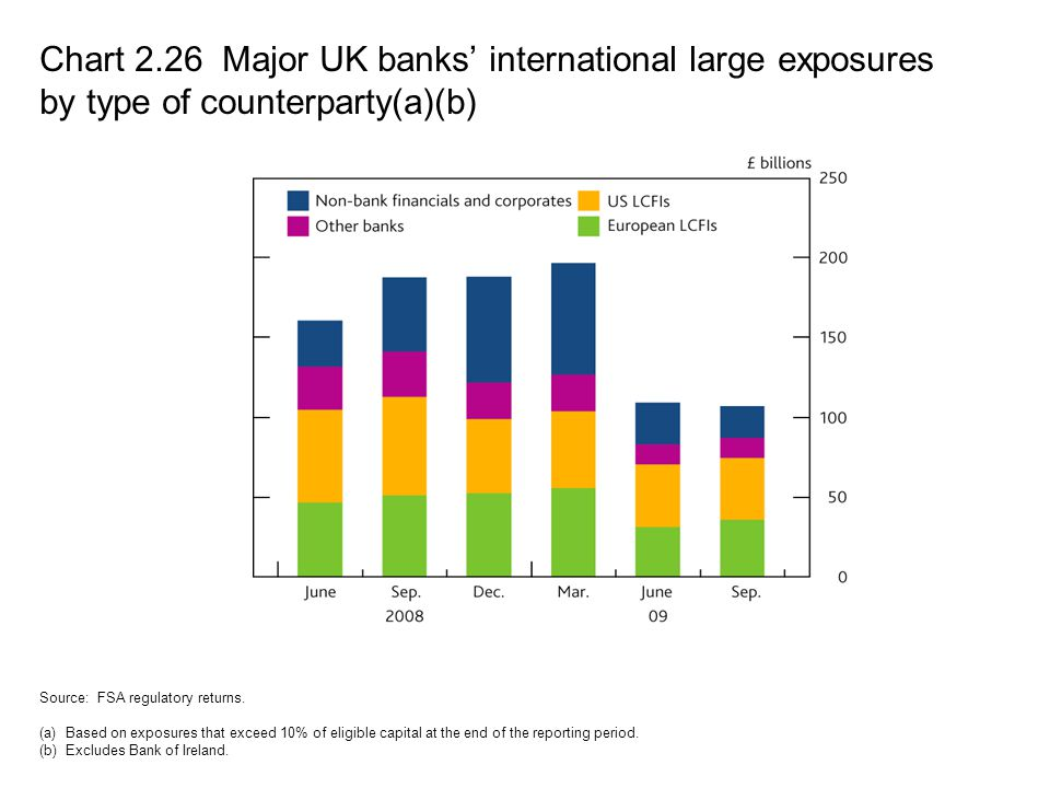 Chart 2.26 Major UK banks' international large exposures by type of counterparty(a)(b)