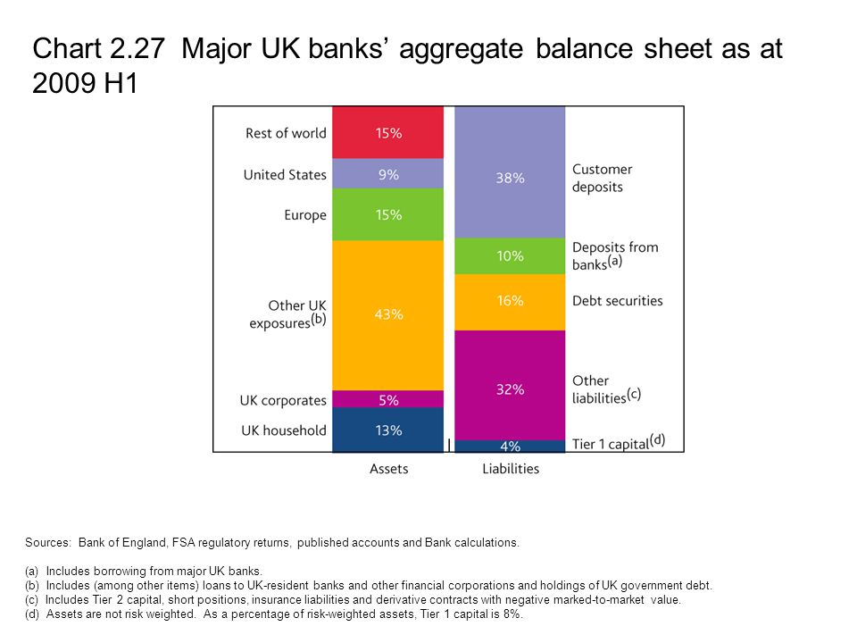 Chart 2.27 Major UK banks' aggregate balance sheet as at 2009 H1