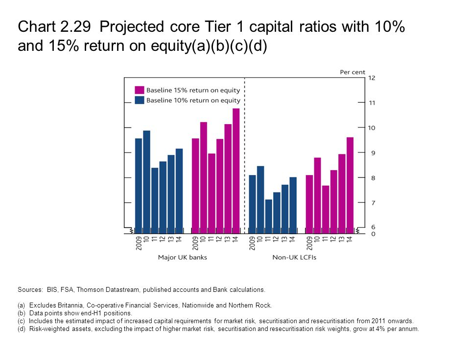Chart 2.29 Projected core Tier 1 capital ratios with 10% and 15% return on equity(a)(b)(c)(d)