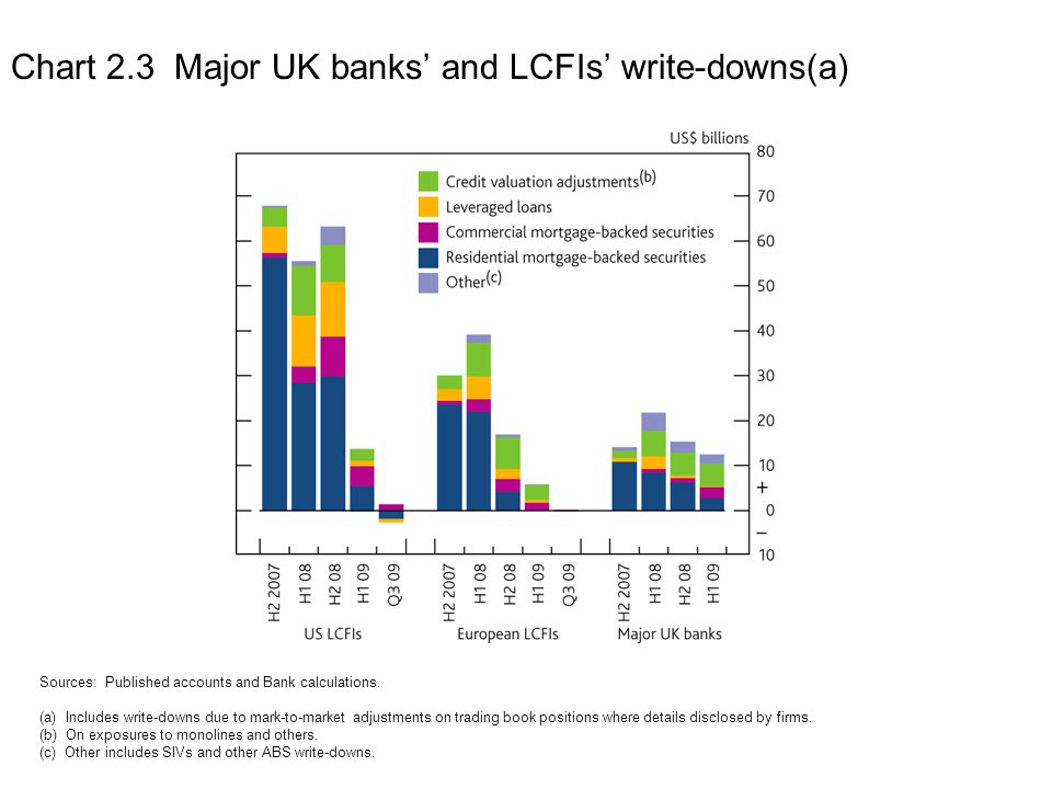 Chart 2.3 Major UK banks' and LCFIs' write-downs(a)