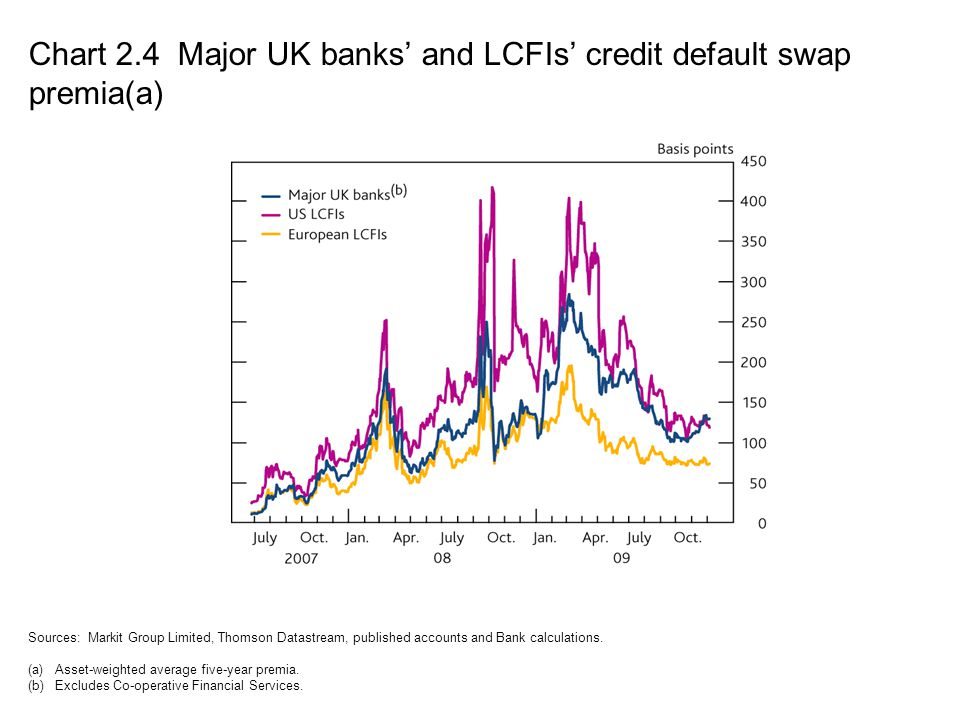 Chart 2.4 Major UK banks' and LCFIs' credit default swap premia(a)