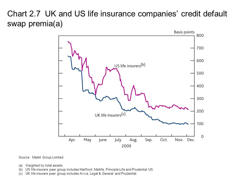 Chart 2.7 UK and US life insurance companies' credit default swap premia(a)