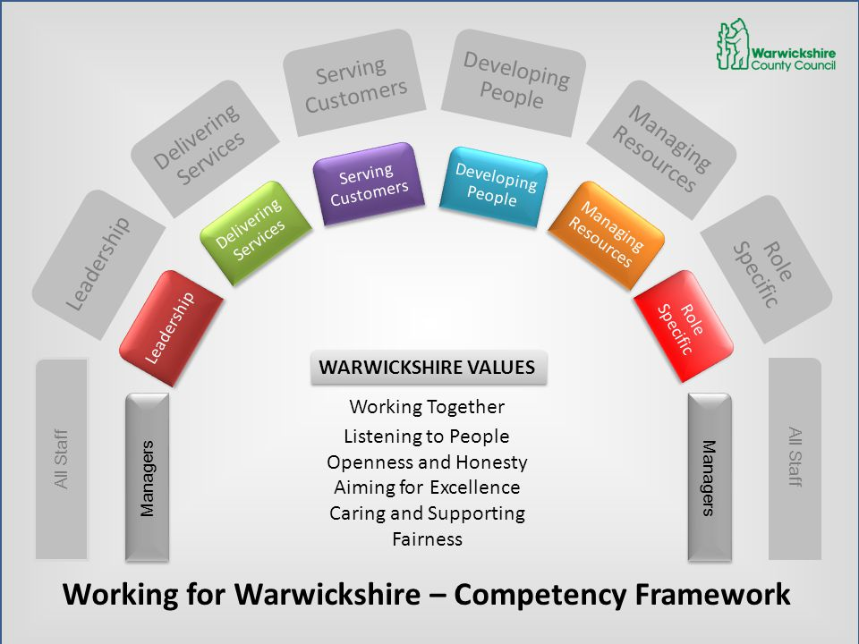 Working for Warwickshire – Competency Framework