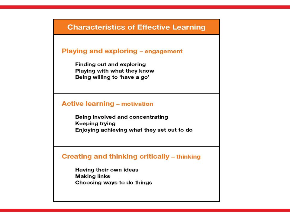 This summary of the Characteristics of Effective learning appears of page 5 of the revised Development Matters.