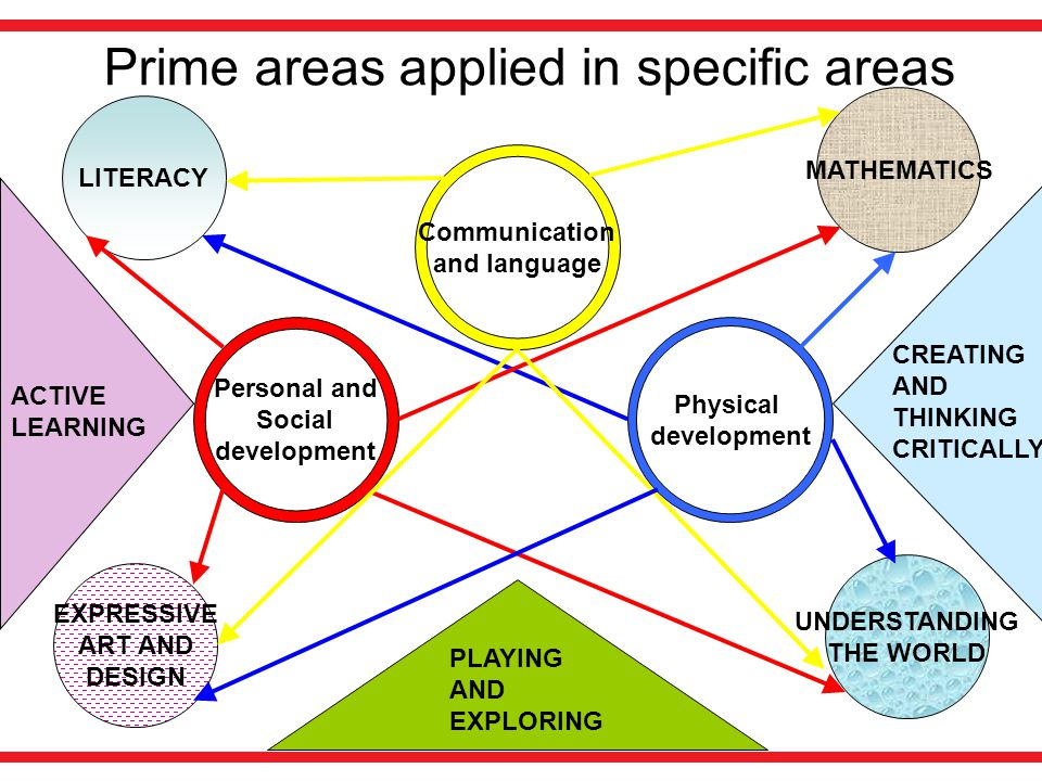 Prime areas applied in specific areas