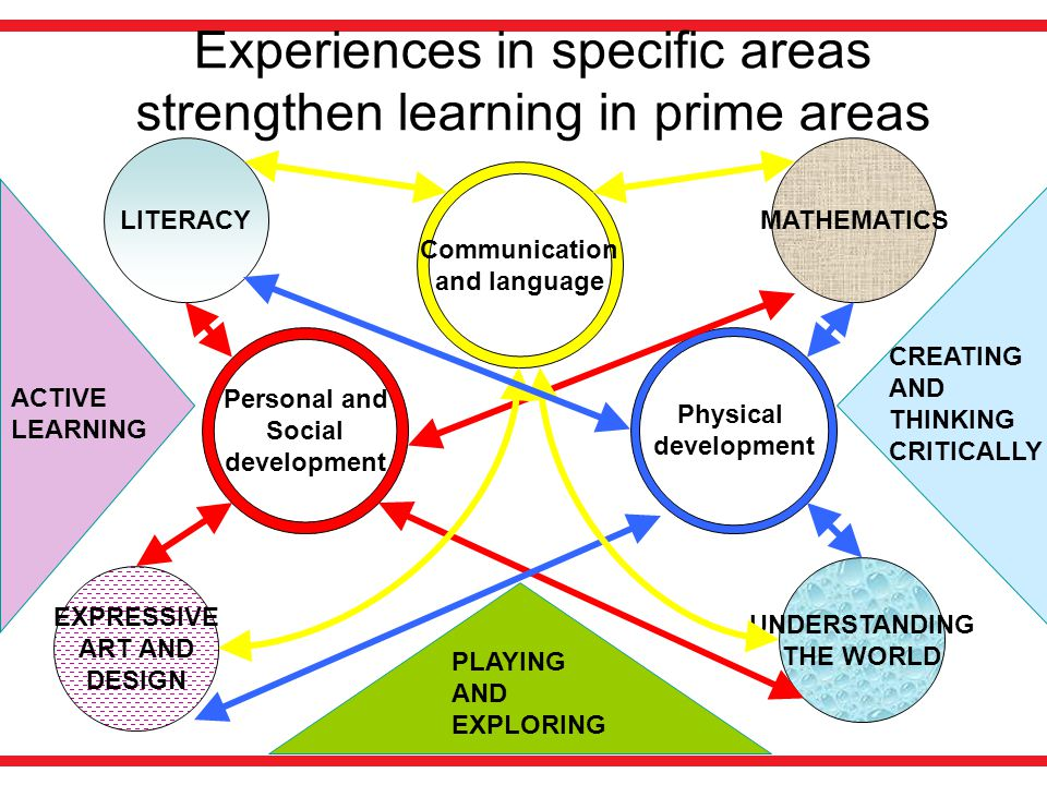 Experiences in specific areas strengthen learning in prime areas
