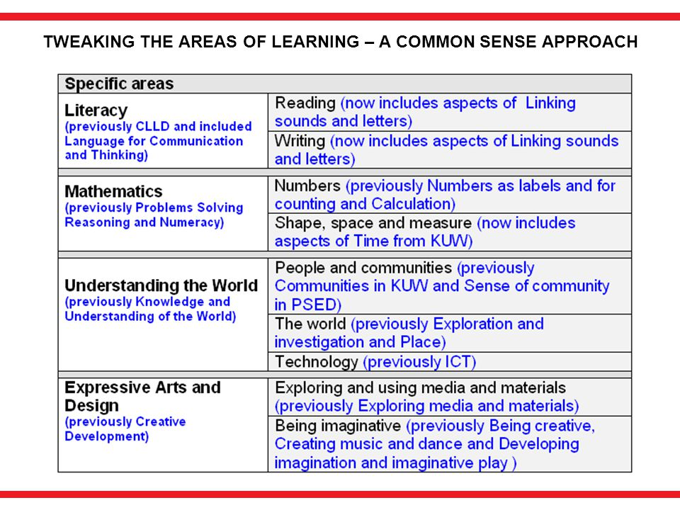TWEAKING THE AREAS OF LEARNING – A COMMON SENSE APPROACH