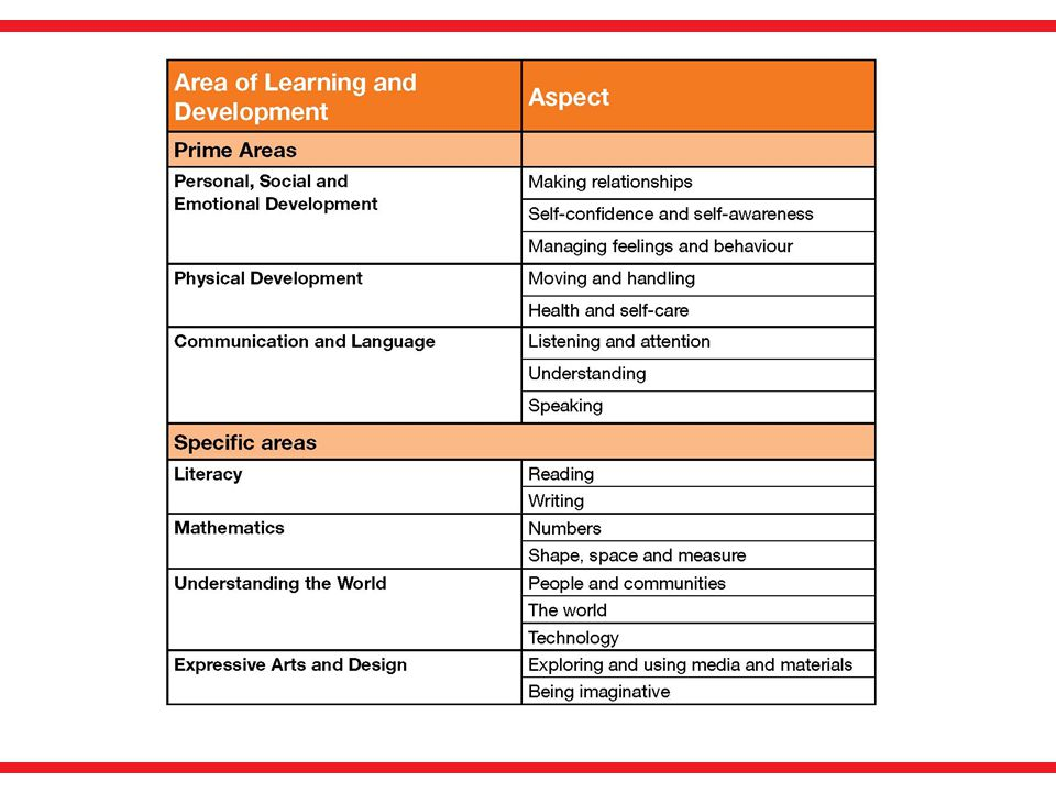 The Areas of Learning and aspects are set out clearly on page 5 of Development Matters.