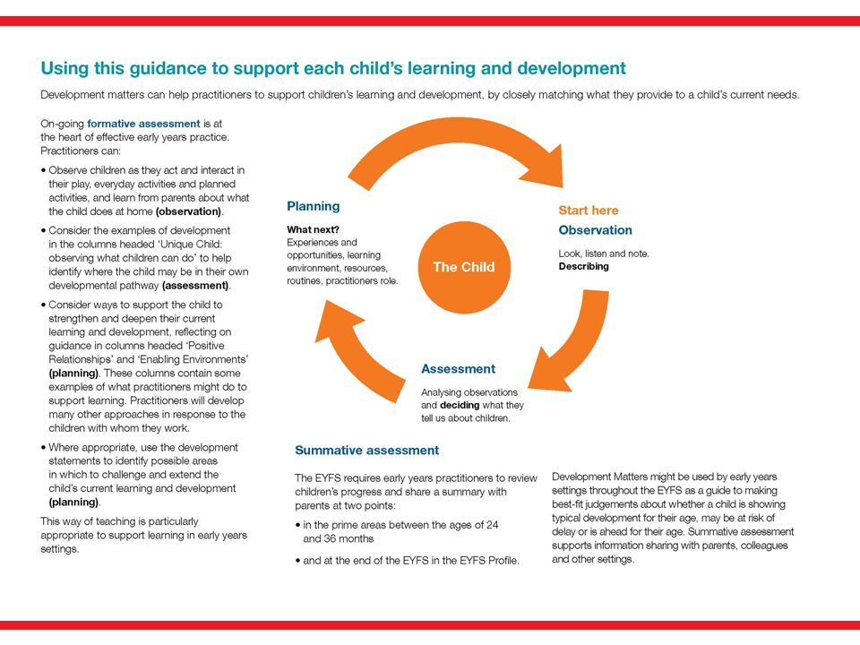 Those of you who have attended Observation, Assessment and Planning training will be familiar with this diagram which now appears on page 3 of Development Matters. It captures simply and effectively the observation and assessment cycle.